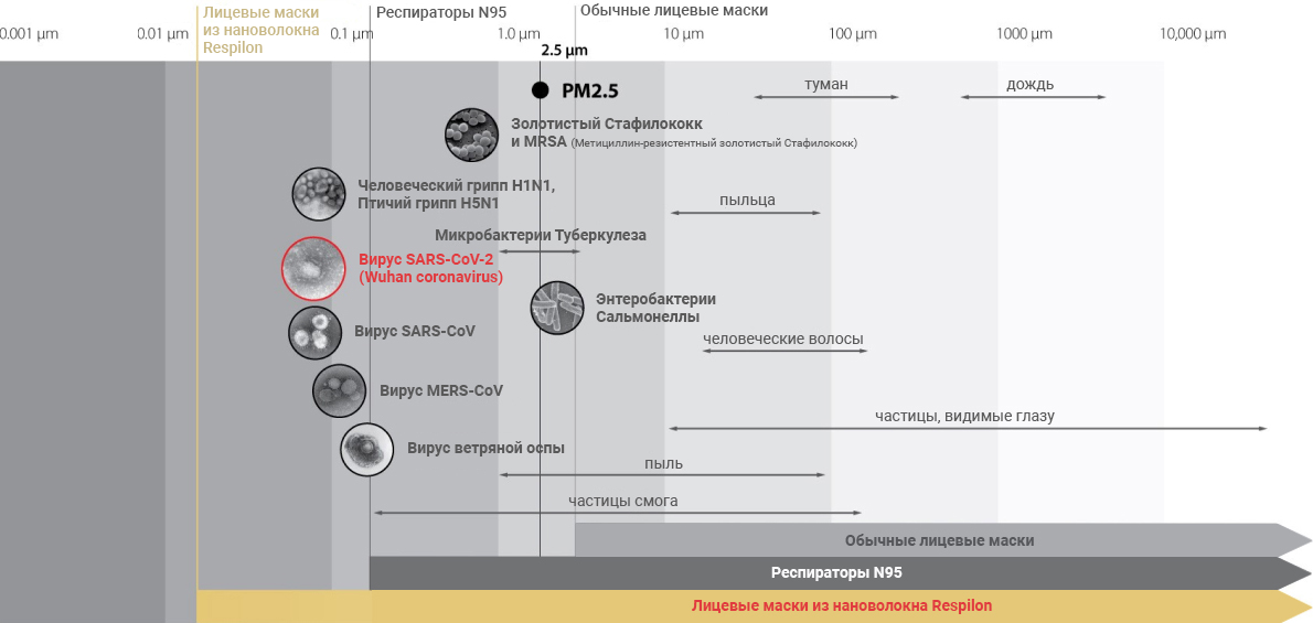 Схема размеров частиц и размеров