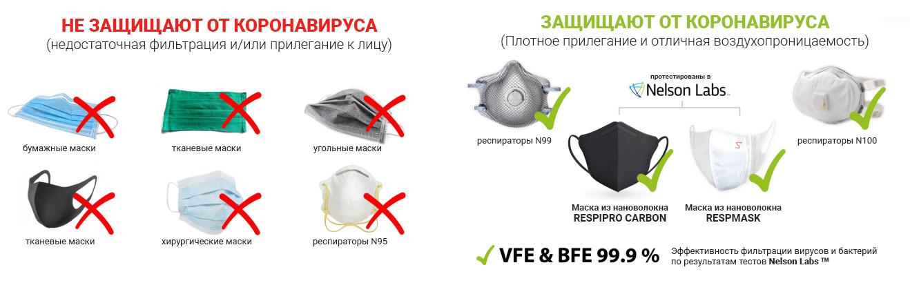Маски для лица с нановолоконными фильтрами